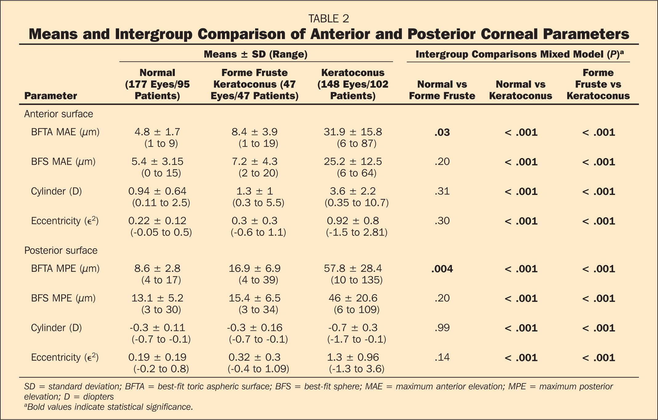Means and Intergroup Comparison of Anterior and Posterior Corneal Parameters
