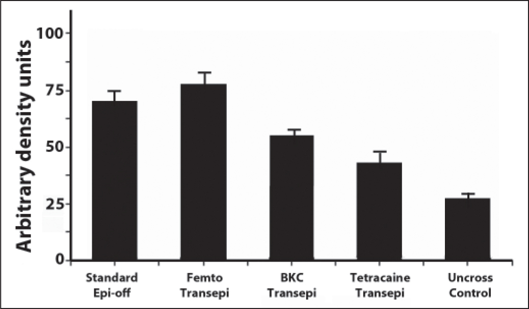 Graph of mean central corneal Scheimpflug densitometry measurements 2 months after treatment in the groups. Error bars represent the standard errors of the mean. Epi-off = epithelium-off, Femto = femtosecond, Transepi = transepithelial, BKC = benzalkonium chloride
