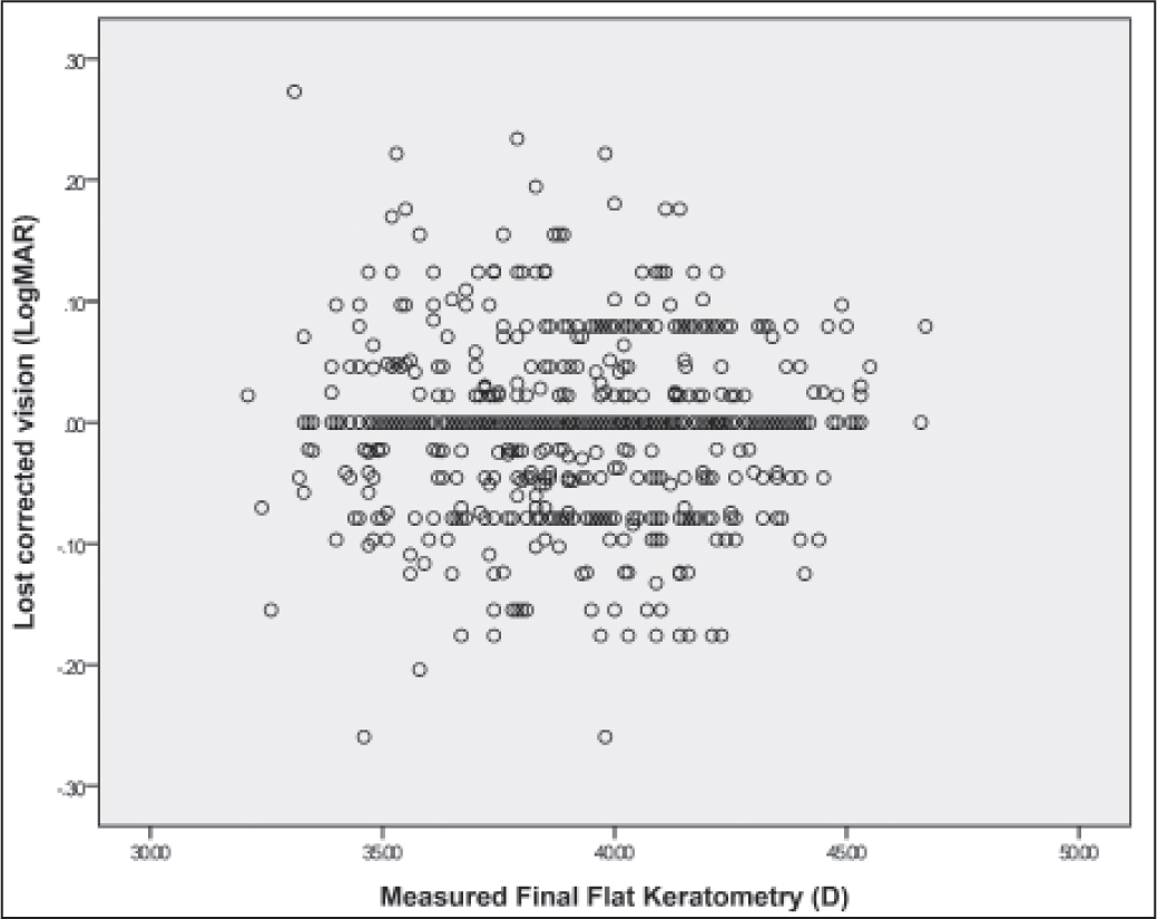 Postoperative loss of corrected distance visual acuity versus measured final flat corneal meridian. No significant difference (t test, P = .594).