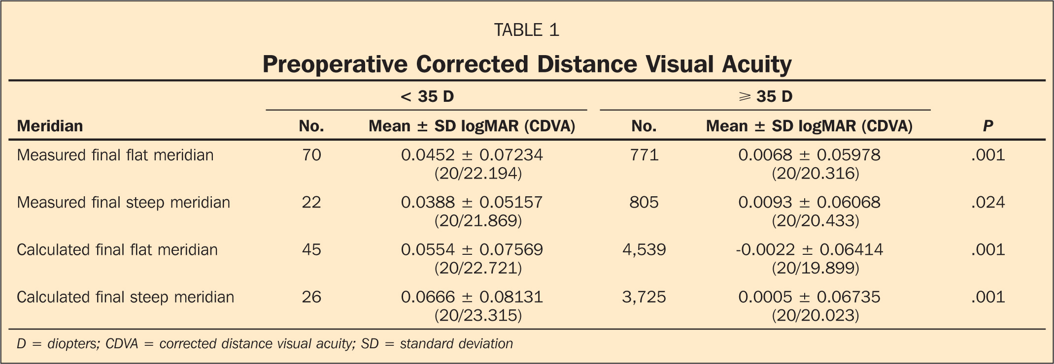 Preoperative Corrected Distance Visual Acuity