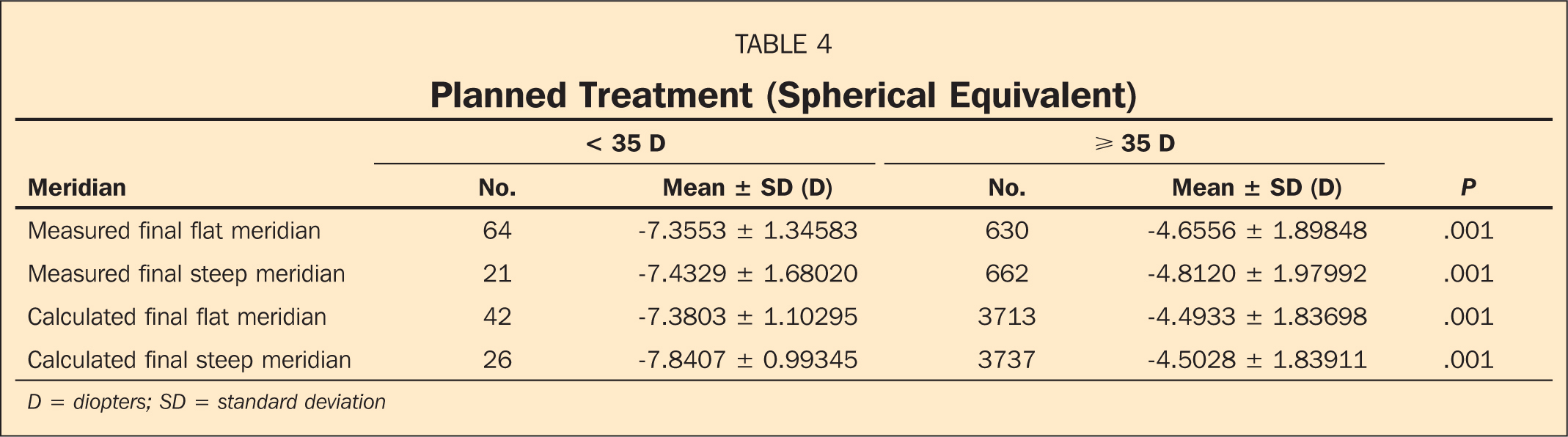 Planned Treatment (Spherical Equivalent)