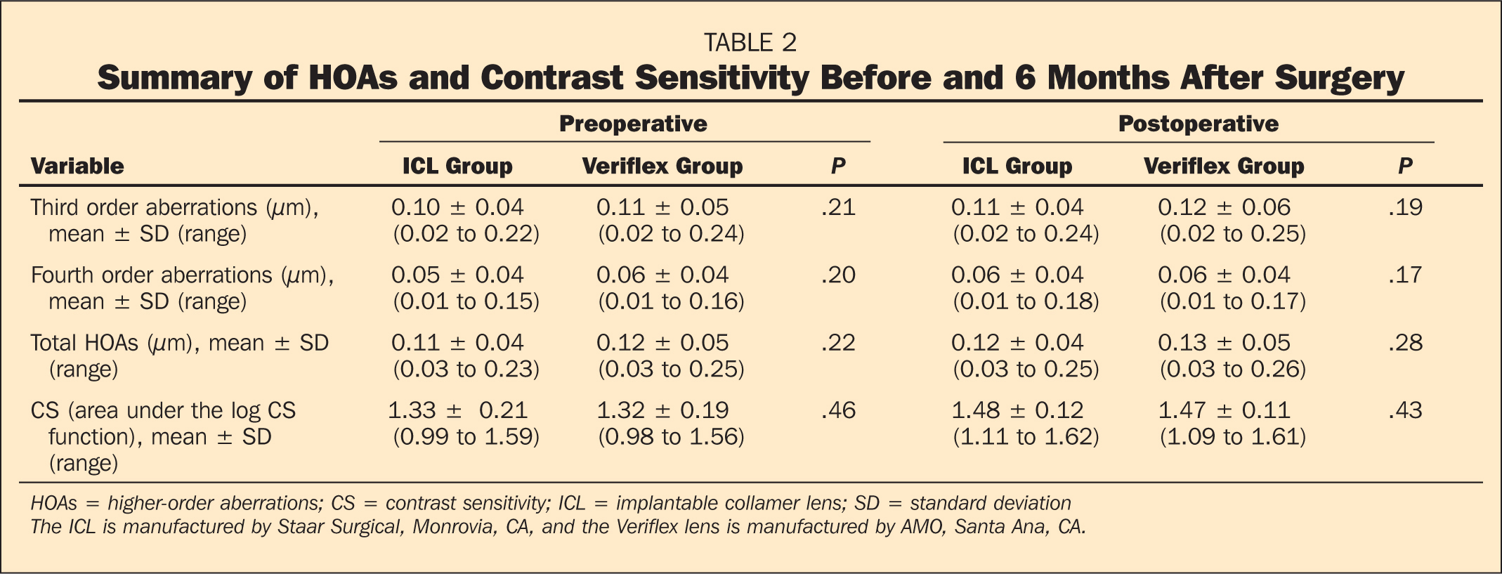 Summary of HOAs and Contrast Sensitivity Before and 6 Months After Surgery