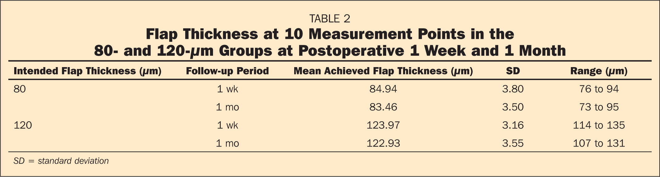 Flap Thickness at 10 Measurement Points in the 80- and 120-μm Groups at Postoperative 1 Week and 1 Month