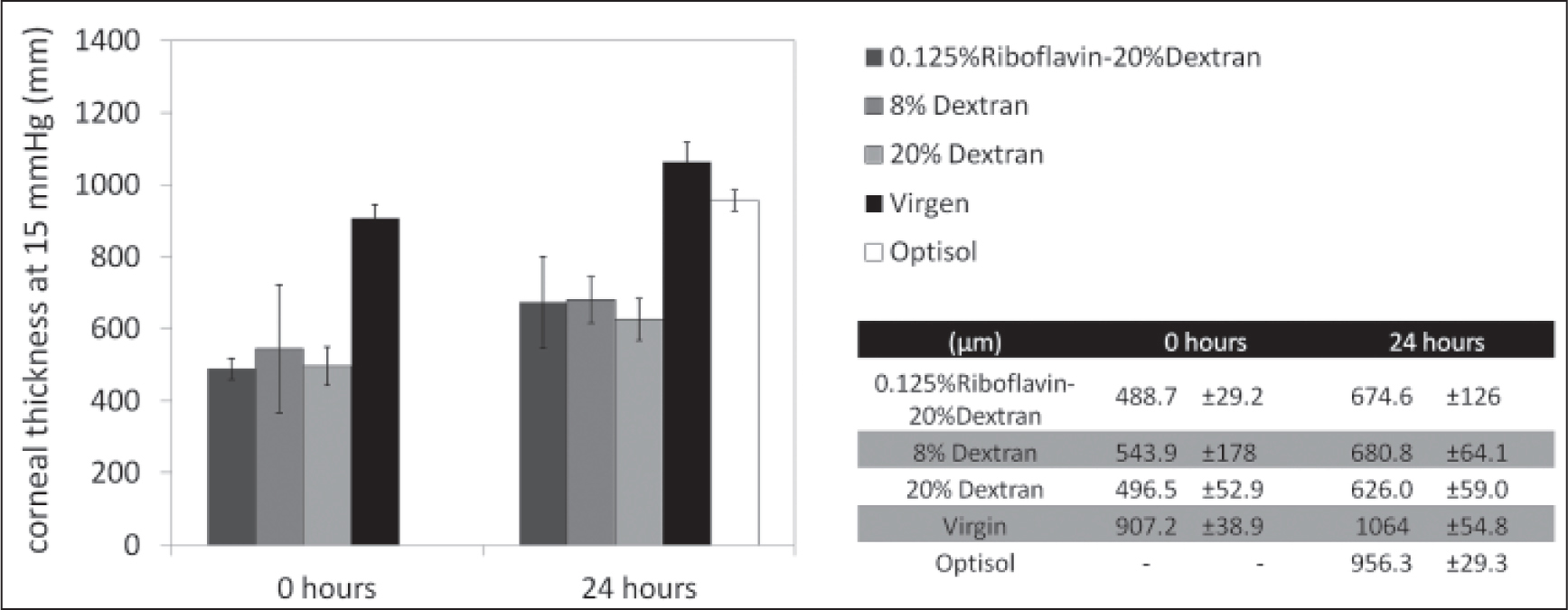 Initial corneal thickness before intraocular pressure variation for all tested conditions at 0 and 24 hours.