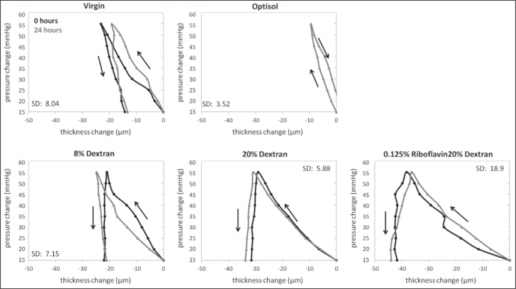Corneal thickness response to intraocular pressure variation. The black lines represent 0 hours data and the grey lines 24 hours data. Intraocular pressure variation is with respect to 15 mm Hg initial intraocular pressure.