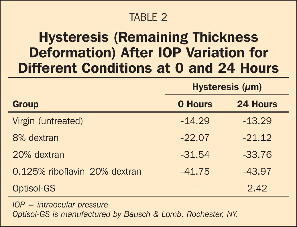 Hysteresis (Remaining Thickness Deformation) After IOP Variation for Different Conditions at 0 and 24 Hours