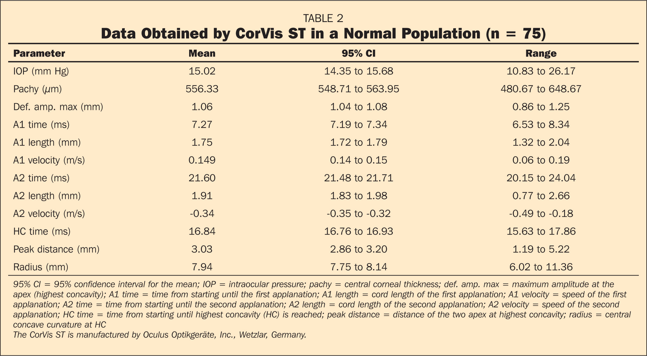 Data Obtained by CorVis ST in a Normal Population (n = 75)