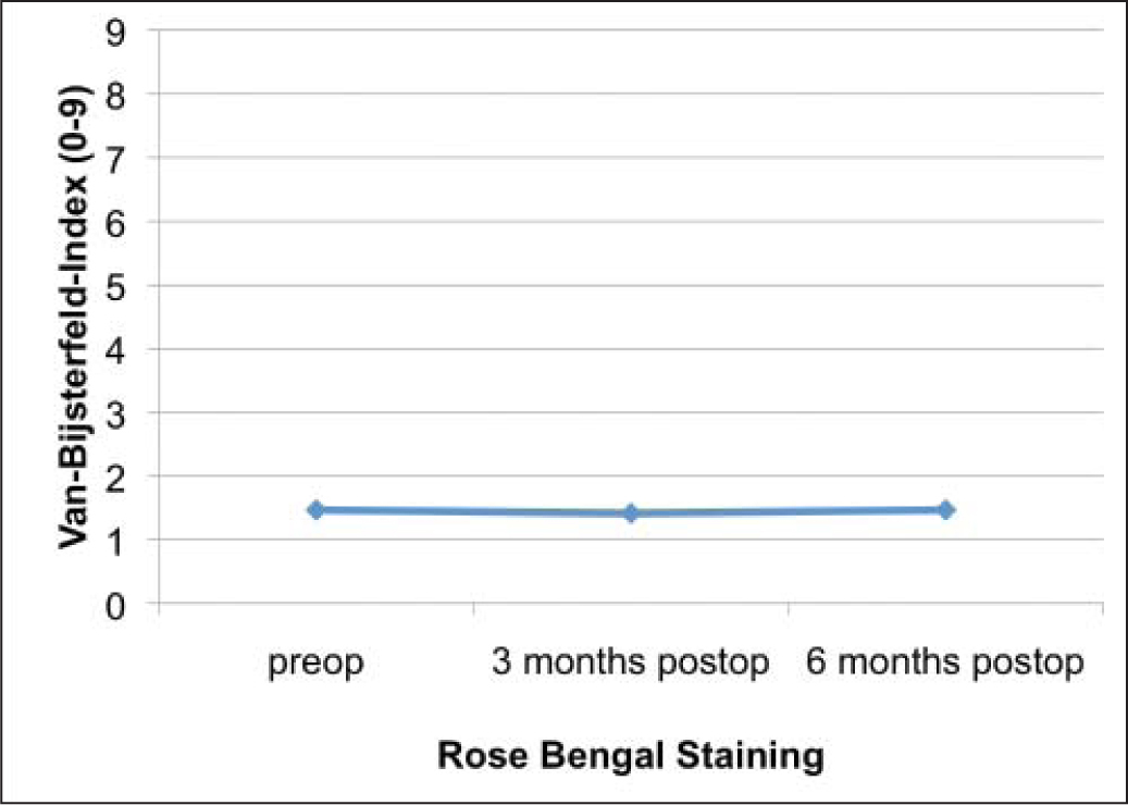 Rose bengal staining of ocular surface within the palpebral fissure using the van Bijsterfeld index (calculated as the sum of the average intensity of staining of the temporal and nasal conjunctiva and cornea; 0 to 3 points each, adding to maximum 9 points). Differences between visits were not statistically significant (P = .590).