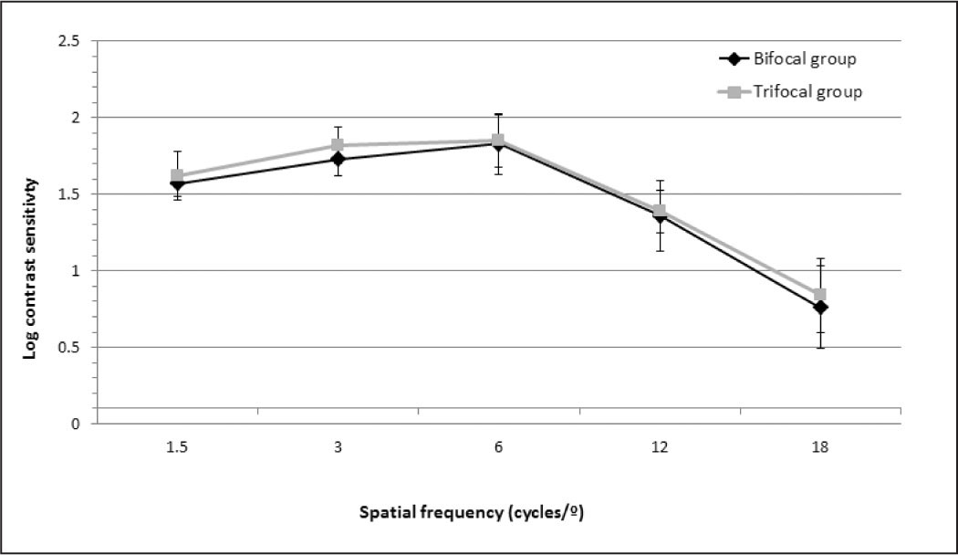 Mean contrast sensitivity function in the bifocal (black line) and trifocal (gray line) groups.