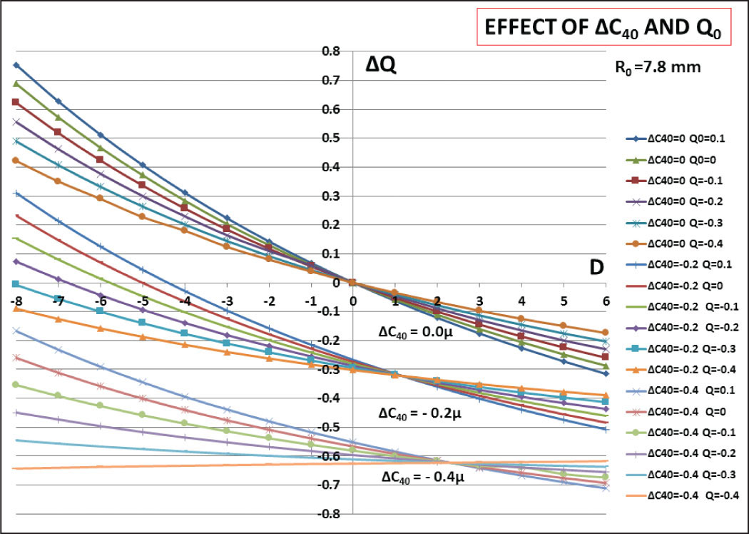 Required changes in asphericity Q (x axis) for various corrections (−8 to +6 diopters [D]) (y axis) and three magnitudes of change in the corneal spherical aberration (6-mm zone): ΔC40 = 0, −0.2, and −0.4 (µm).