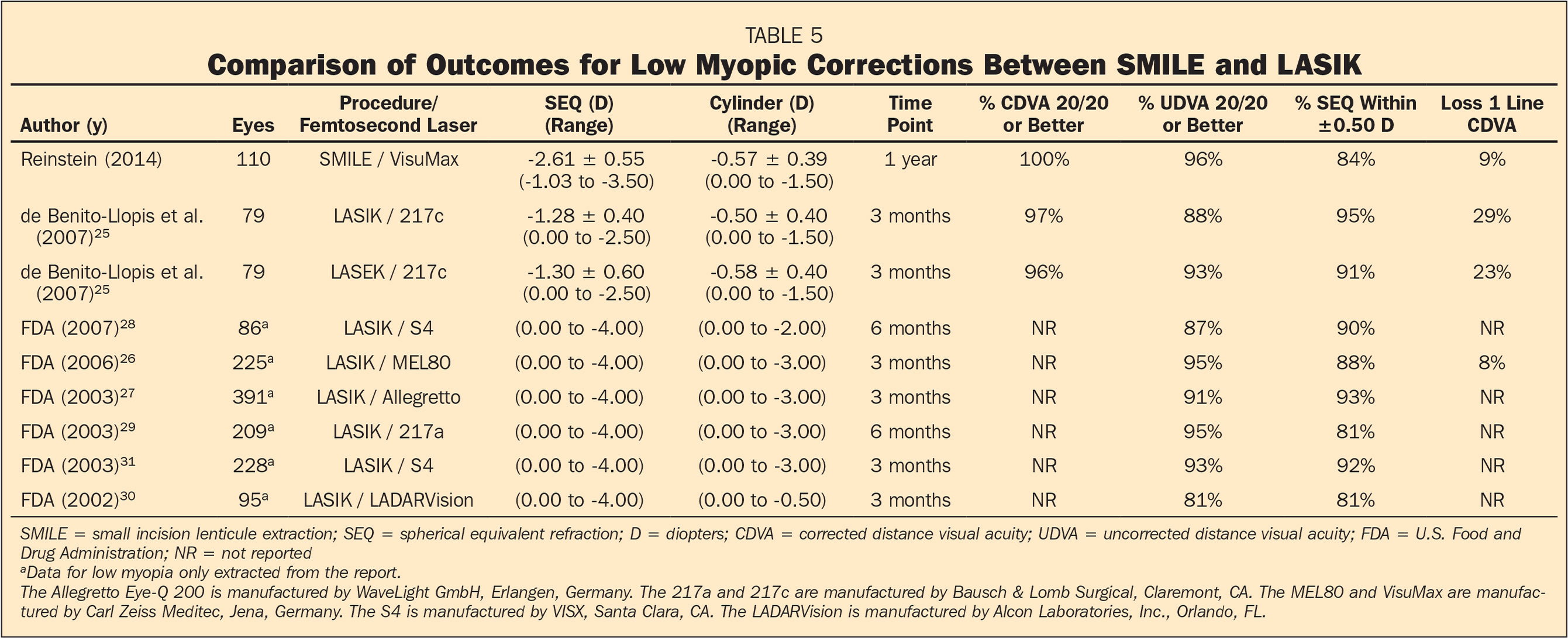 Comparison of Outcomes for Low Myopic Corrections Between SMILE and LASIK