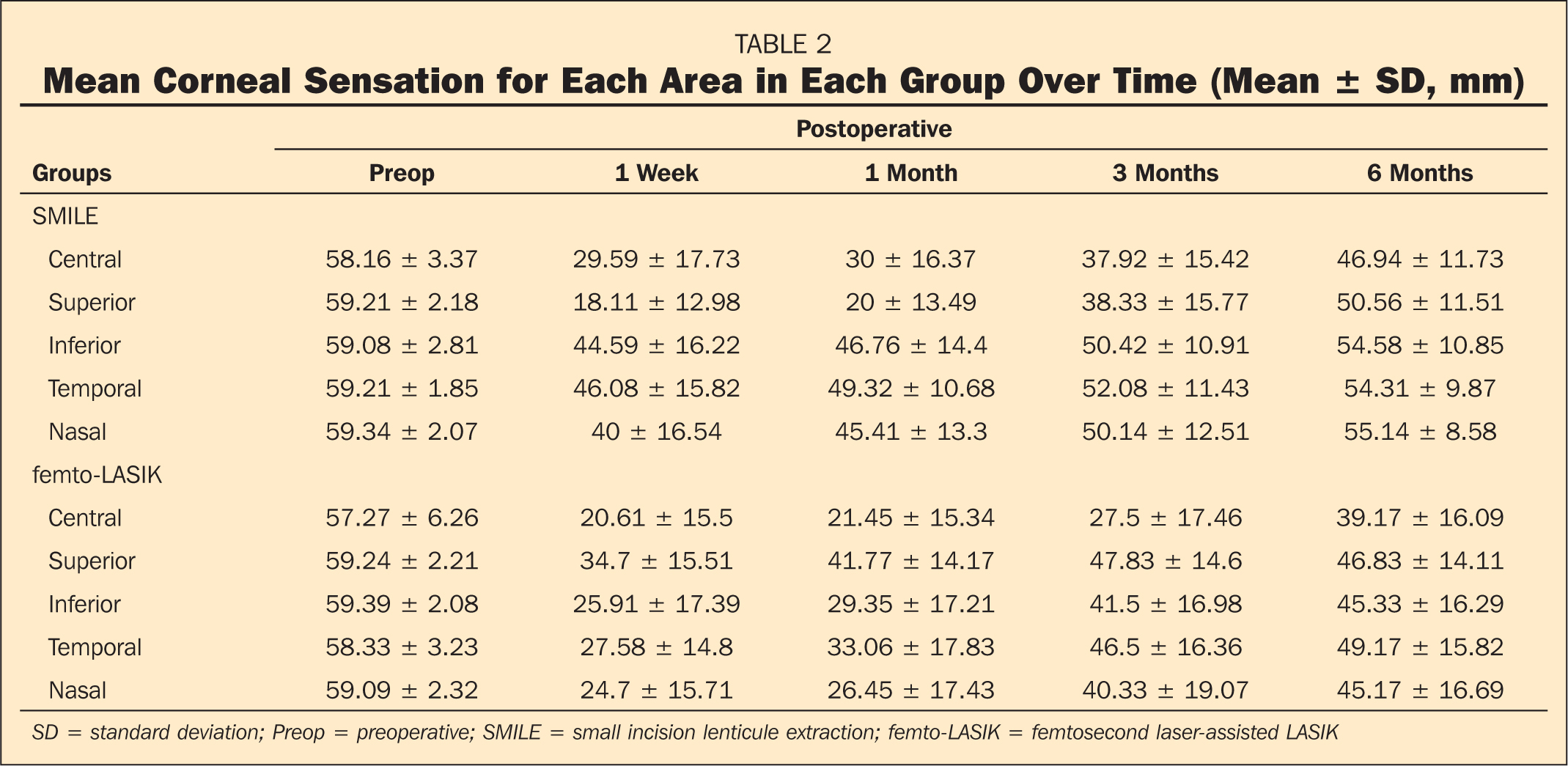 Mean Corneal Sensation for Each Area in Each Group Over Time (Mean ± SD, mm)