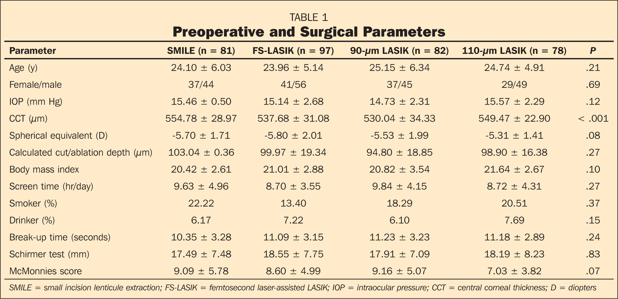 Preoperative and Surgical Parameters