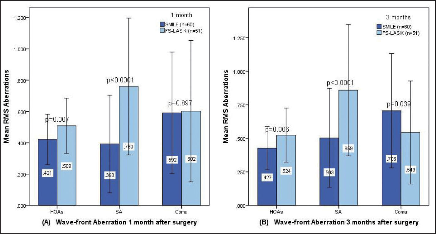 Comparison of mean root mean square (RMS) aberrations in the small incision lenticule extraction (SMILE) and femtosecond laser-assisted LASIK (FS-LASIK) groups at (A) 1 and (B) 3 months postoperatively.