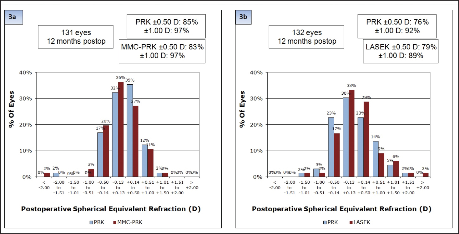 Distribution of manifest spherical equivalent (MSE) at 12 months postoperative in the (A) mitomycin C photorefractive keratectomy (MMC-PRK/PRK) and (B) LASEK/PRK treatment groups.