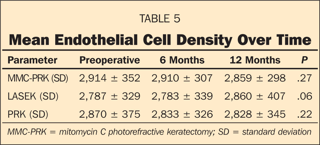 Mean Endothelial Cell Density Over Time
