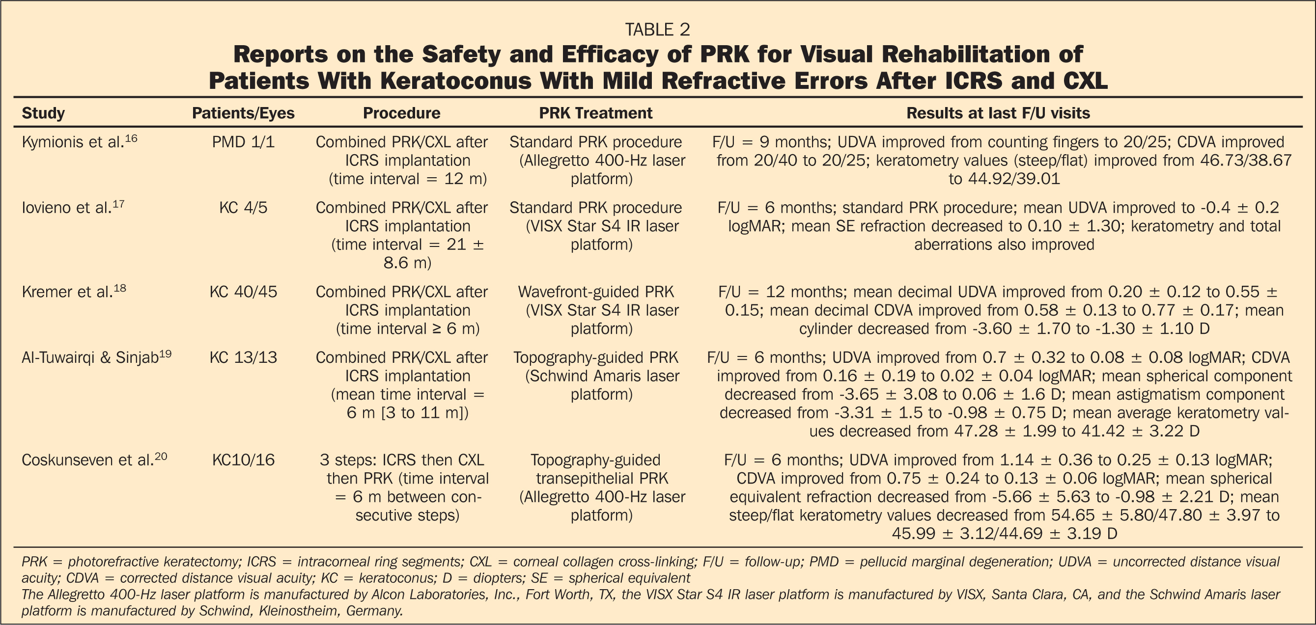 Reports on the Safety and Efficacy of PRK for Visual Rehabilitation of Patients With Keratoconus With Mild Refractive Errors After ICRS and CXL
