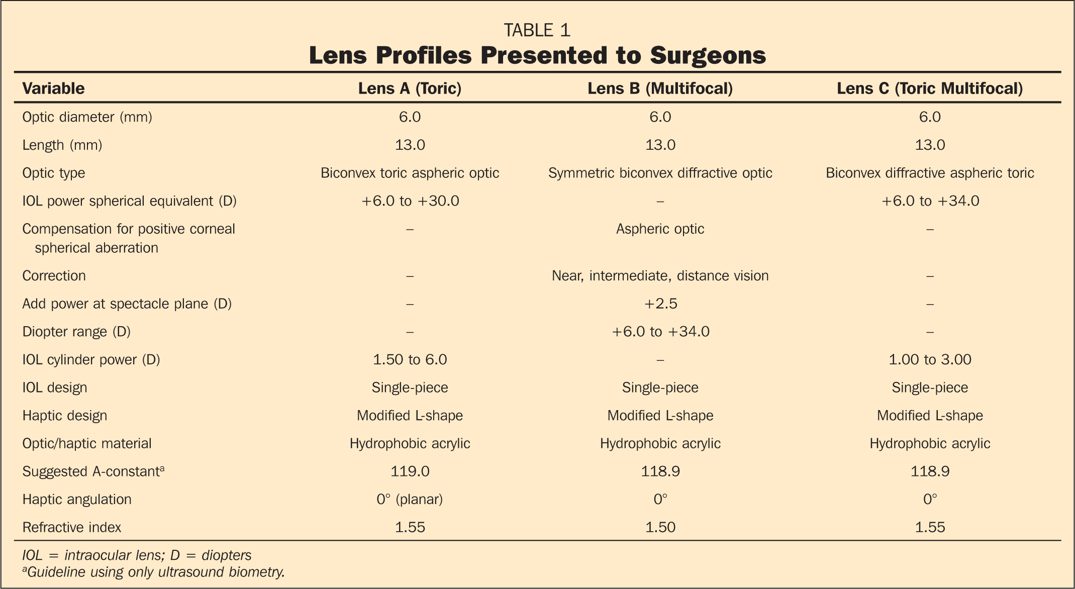 Lens Profiles Presented to Surgeons