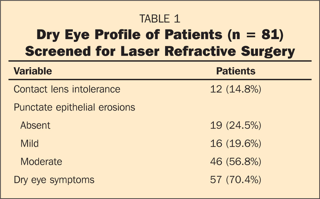 Dry Eye Profile of Patients (n = 81) Screened for Laser Refractive Surgery
