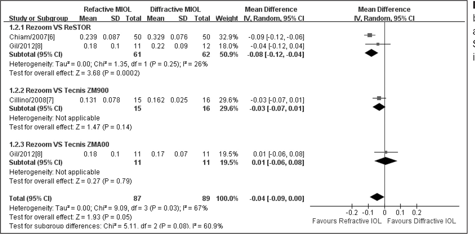 Meta-analysis of postoperative binocular uncorrected intermediate visual acuity. MIOL = multifocal intraocular lens; SD = standard deviation; CI = confidence interval