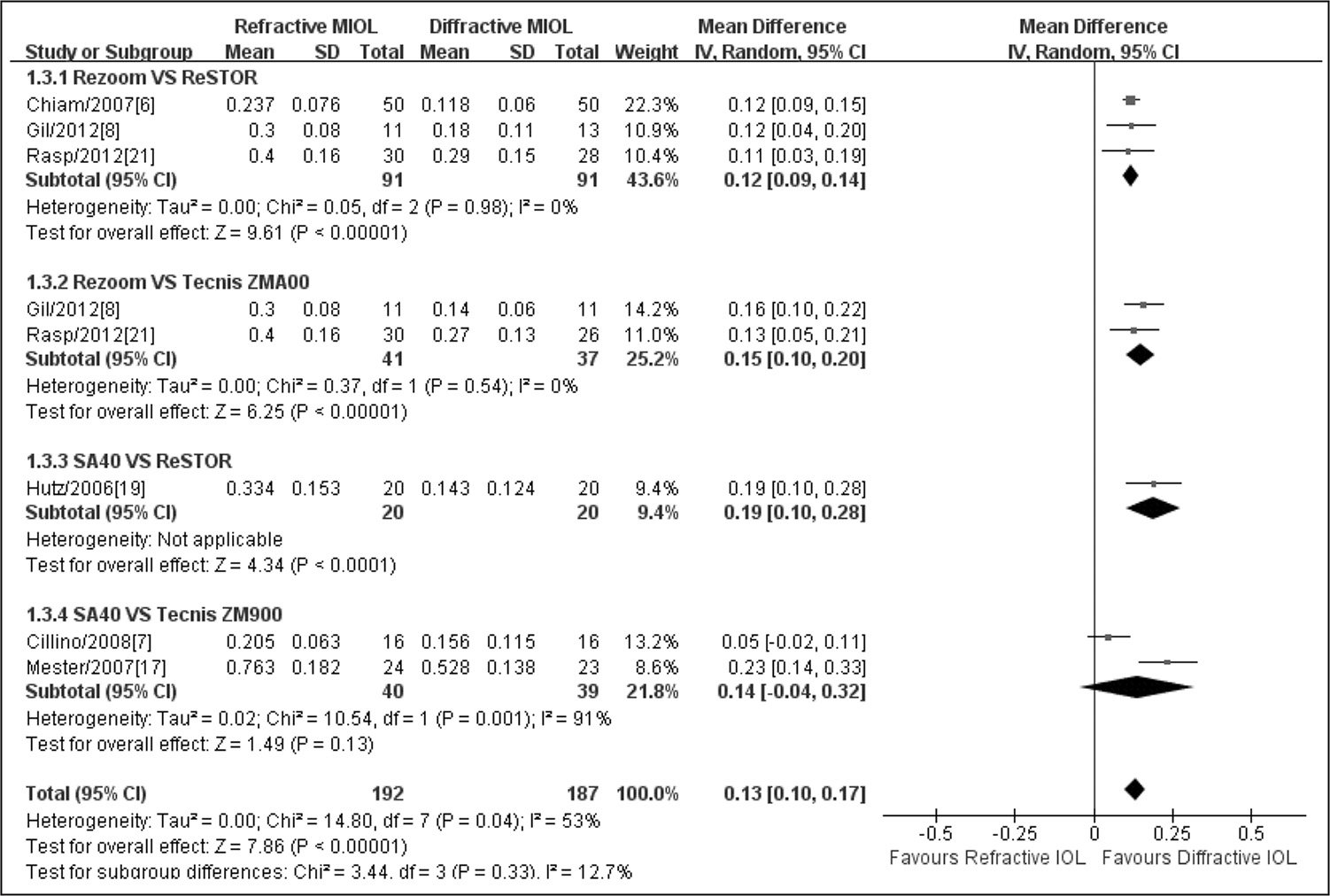 Meta-analysis of postoperative binocular uncorrected near visual acuity. MIOL = multifocal intraocular lens; SD = standard deviation; CI = confidence interval