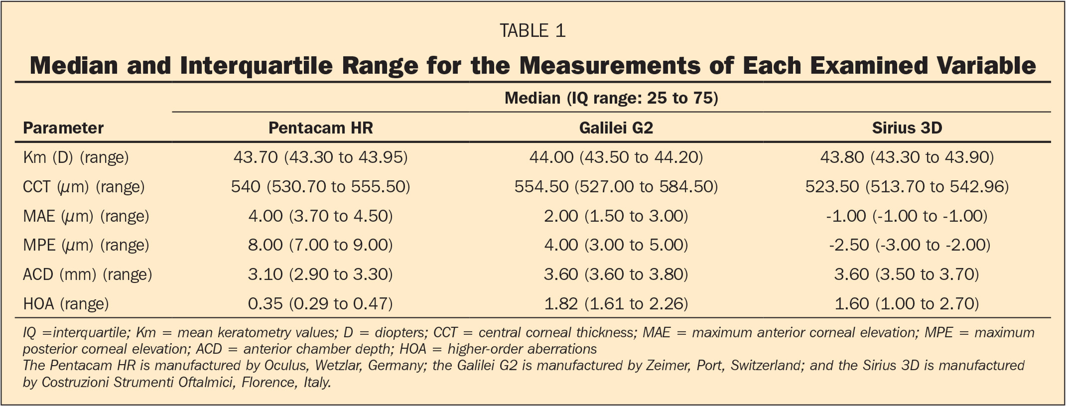 Median and Interquartile Range for the Measurements of Each Examined Variable