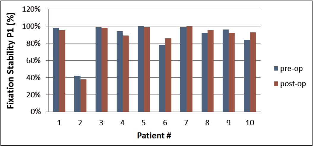 Fixation stability of all patients. Note that patient 2 had an abnormally low fixation stability both before (pre-op) and after (post-op) surgery (P1 < 75). In this group of patients, 2 was a statistical outlier before and after surgery.