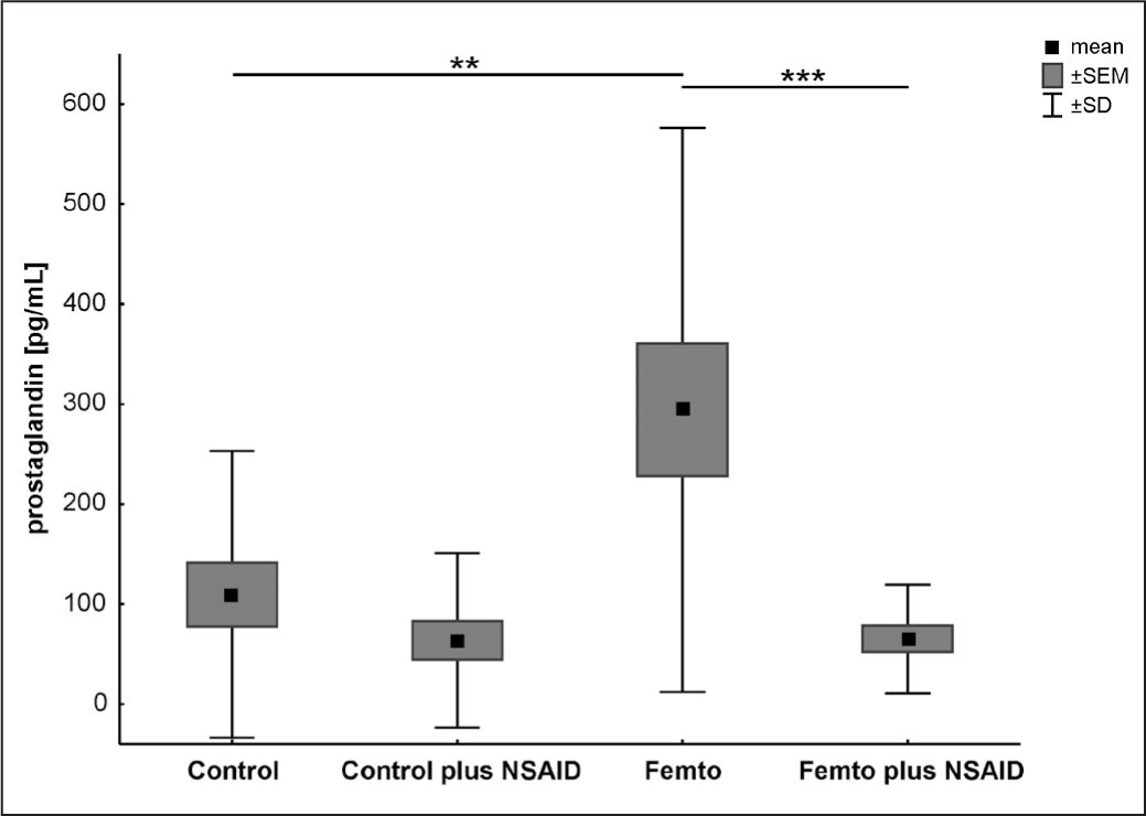 Mean aqueous humor prostaglandin levels in the control, control plus nonsteroidal anti-inflammatory drugs (NSAID), femtosecond laser, and femtosecond laser plus NSAID groups. Values are presented as mean ± standard error of the mean (SEM) and mean ± standard deviation (SD). ** = P < .01; *** = P < .001.