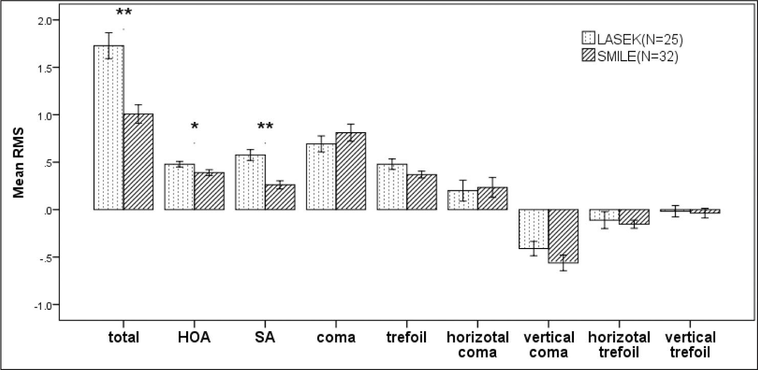 Comparison of the wavefront aberrations between the small incision lenticule extraction (SMILE) and laser-assisted sub-epithelial keratomileusis (LASEK) groups 3 months after treatment. *P < .05 = statistically significant. **P < .01 = statistically significant. HOA = higher-order aberrations; SA = spherical aberration; RMS = root mean square