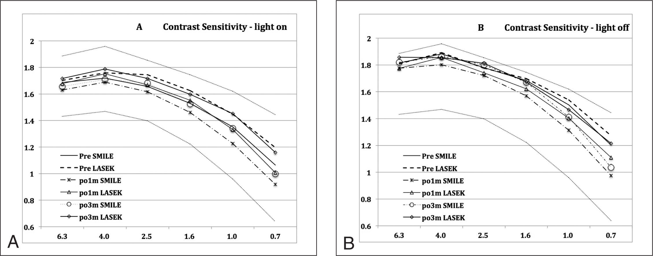 Comparison of (A) photopic and (B) scotopic contrast sensitivity between the small incision lenticule extraction (SMILE) and laser-assisted subepithelial keratomileusis (LASEK) groups at all spatial frequencies (6.3° to 0.7°), preoperatively and postoperatively. Horizontal axis corresponds to visual angle of target size (degree). Vertical axis corresponds to log10 contrast sensitivity.