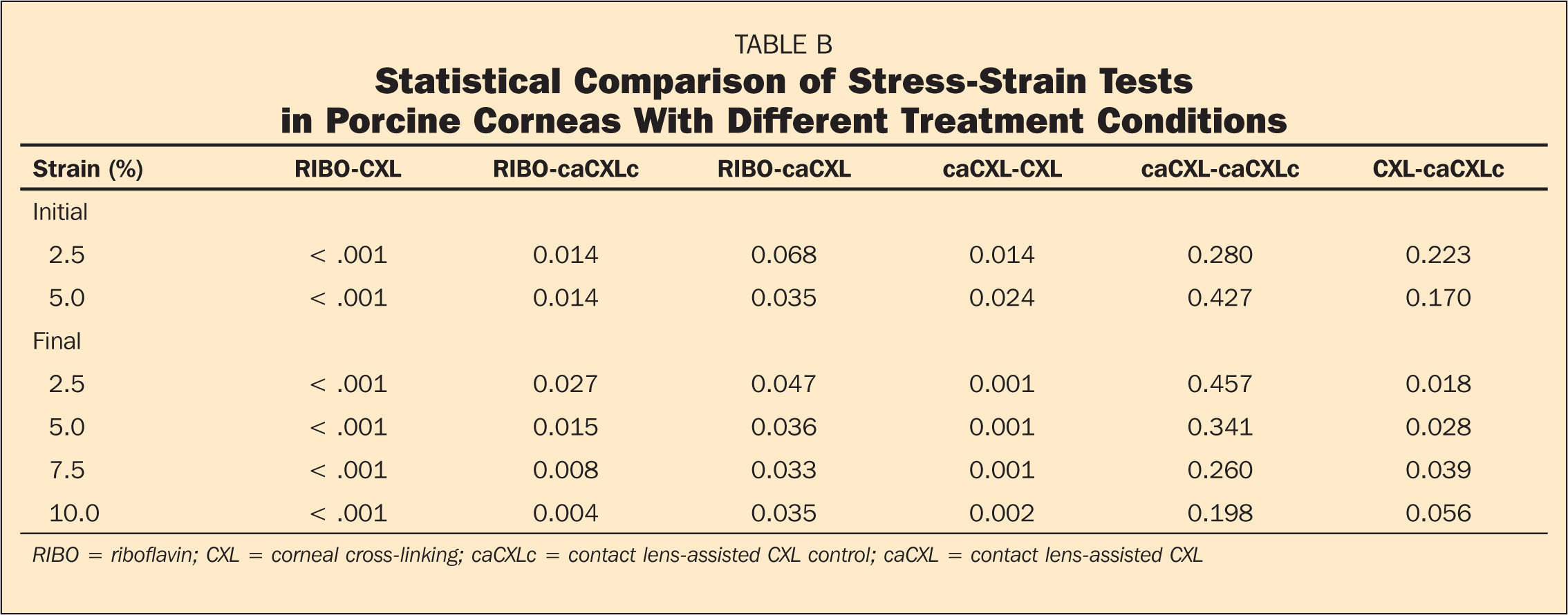 Statistical Comparison of Stress-Strain Tests in Porcine Corneas With Different Treatment Conditions