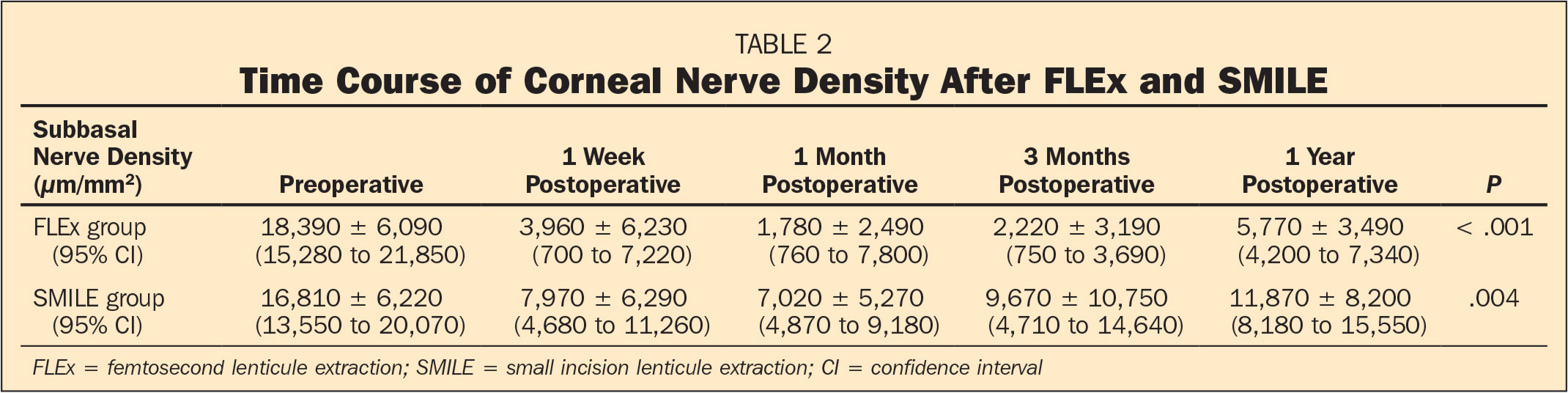 Time Course of Corneal Nerve Density After FLEx and SMILE