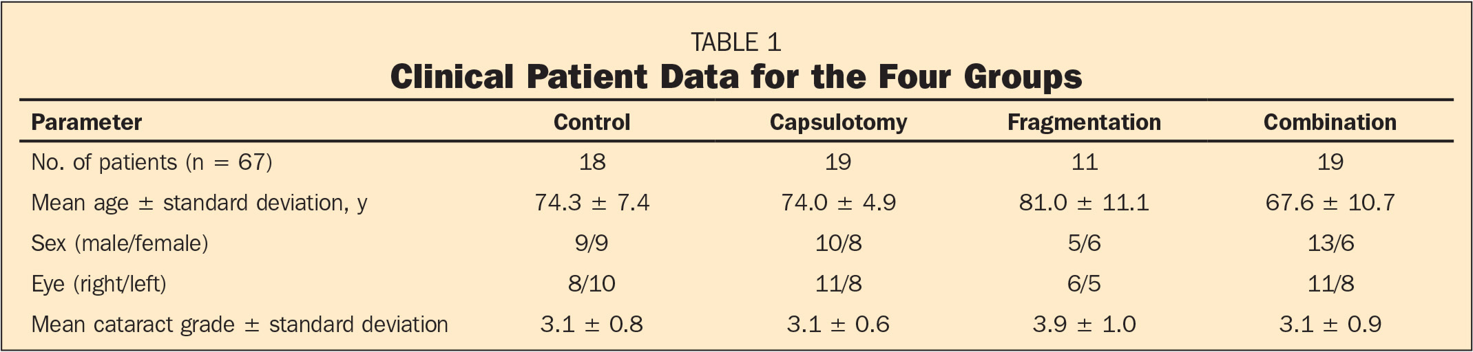 Clinical Patient Data for the Four Groups