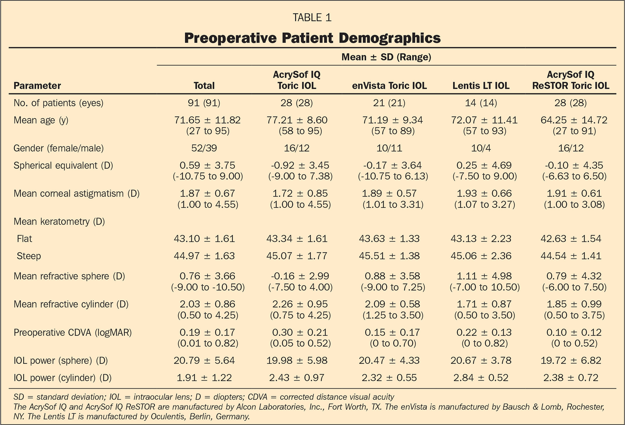 Preoperative Patient Demographics