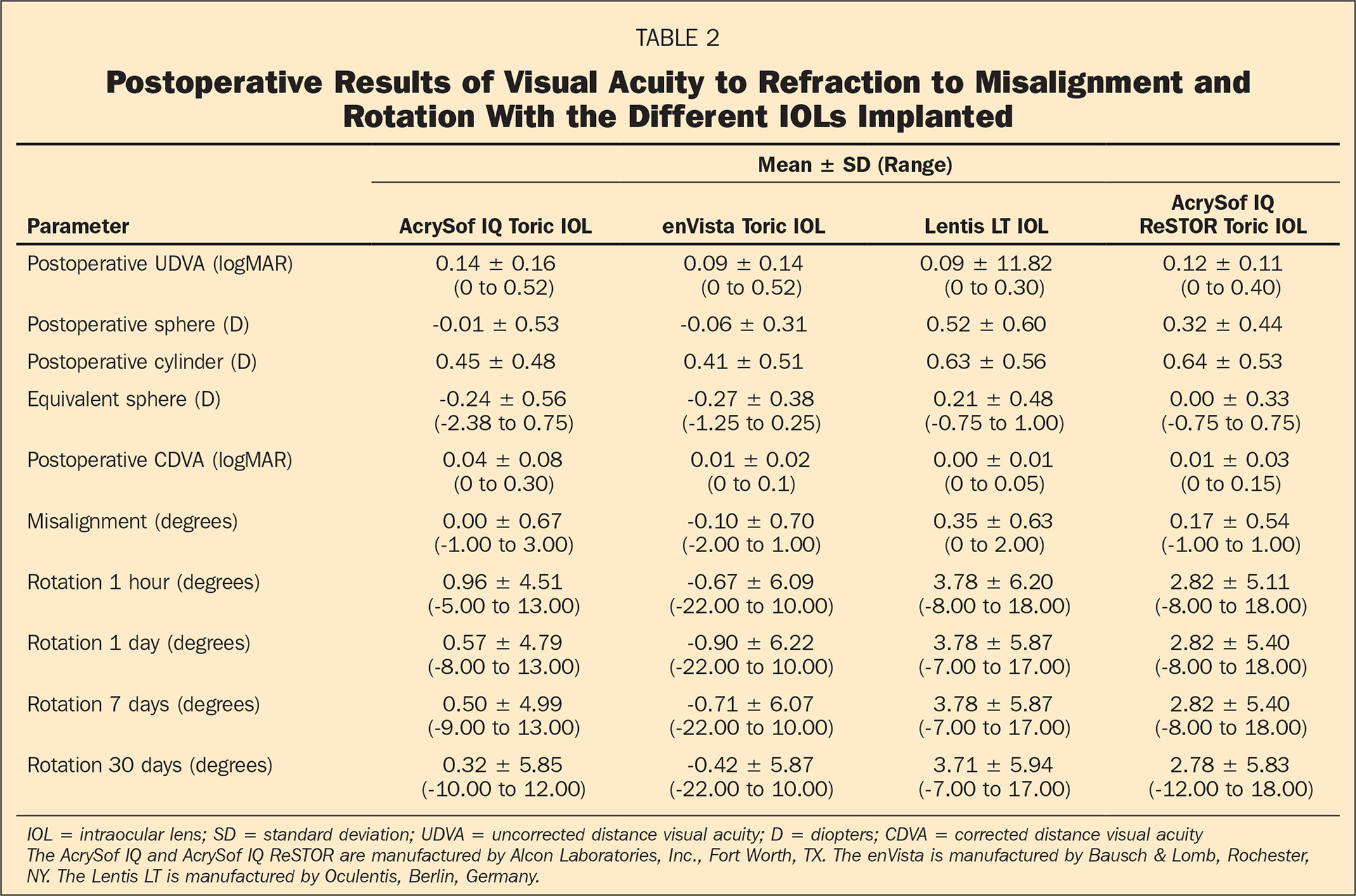 Postoperative Results of Visual Acuity to Refraction to Misalignment and Rotation With the Different IOLs Implanted