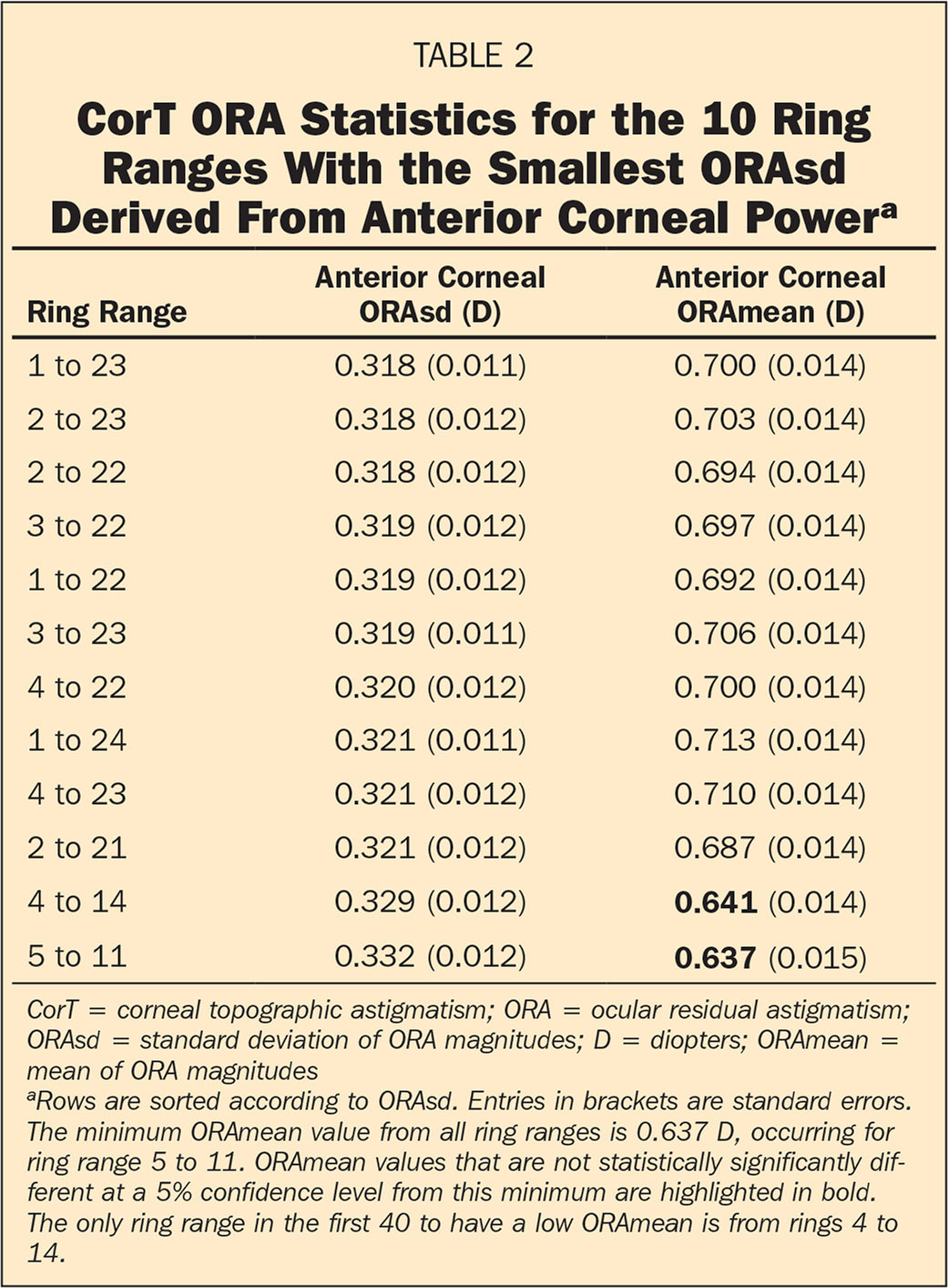 CorT ORA Statistics for the 10 Ring Ranges With the Smallest ORAsd Derived From Anterior Corneal Powera