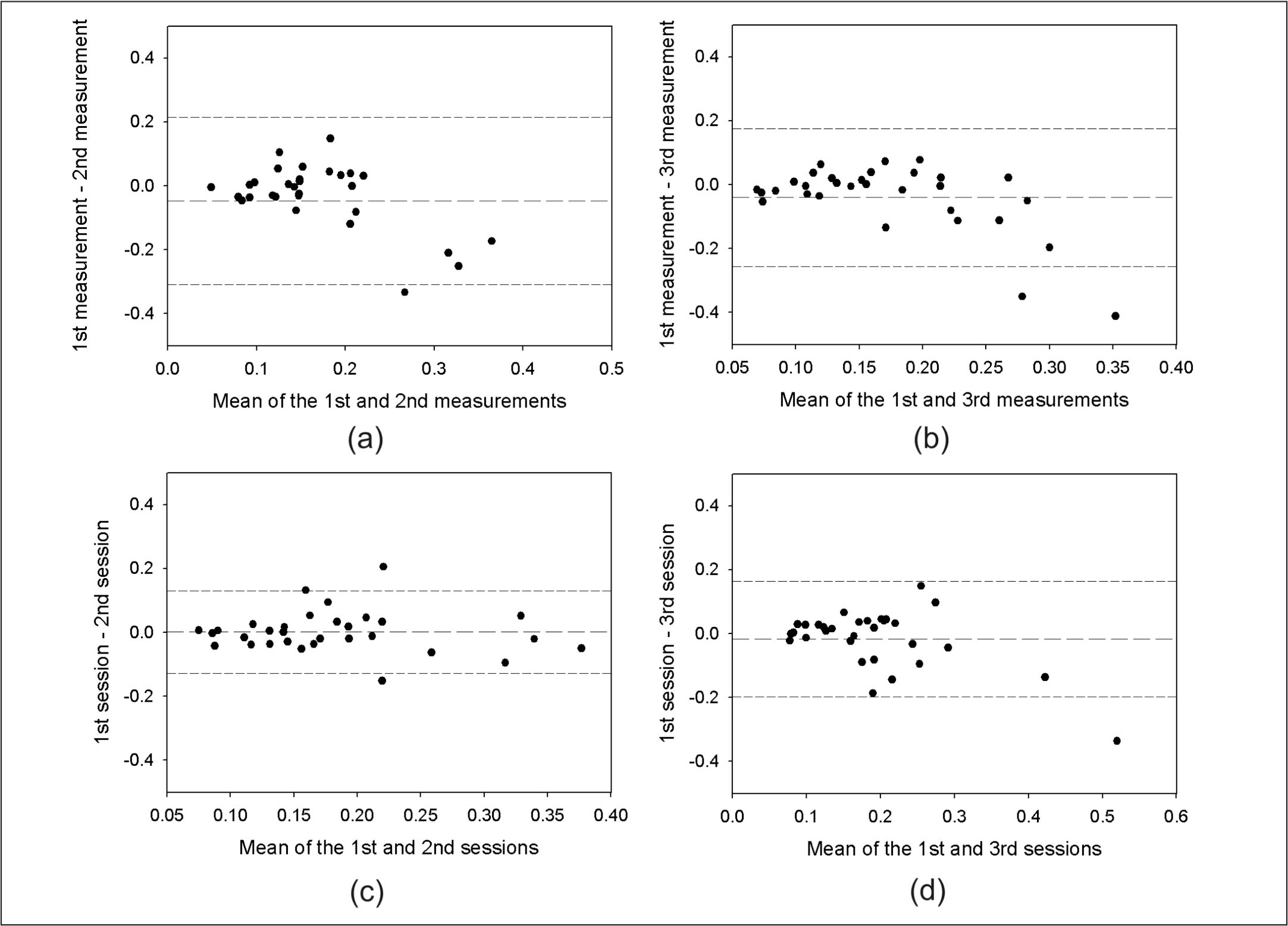 Plots showing the mean of the differences and the corresponding 95% confidence limit for the root mean square of higher-order aberrations computed from the third to the fifth order parameter when the (A) first and second measurements and (B) first and third measurements of the first session were compared. The differences when the (C) first and second sessions and (D) first and third sessions were compared are also shown. Values are in micrometers (μm).