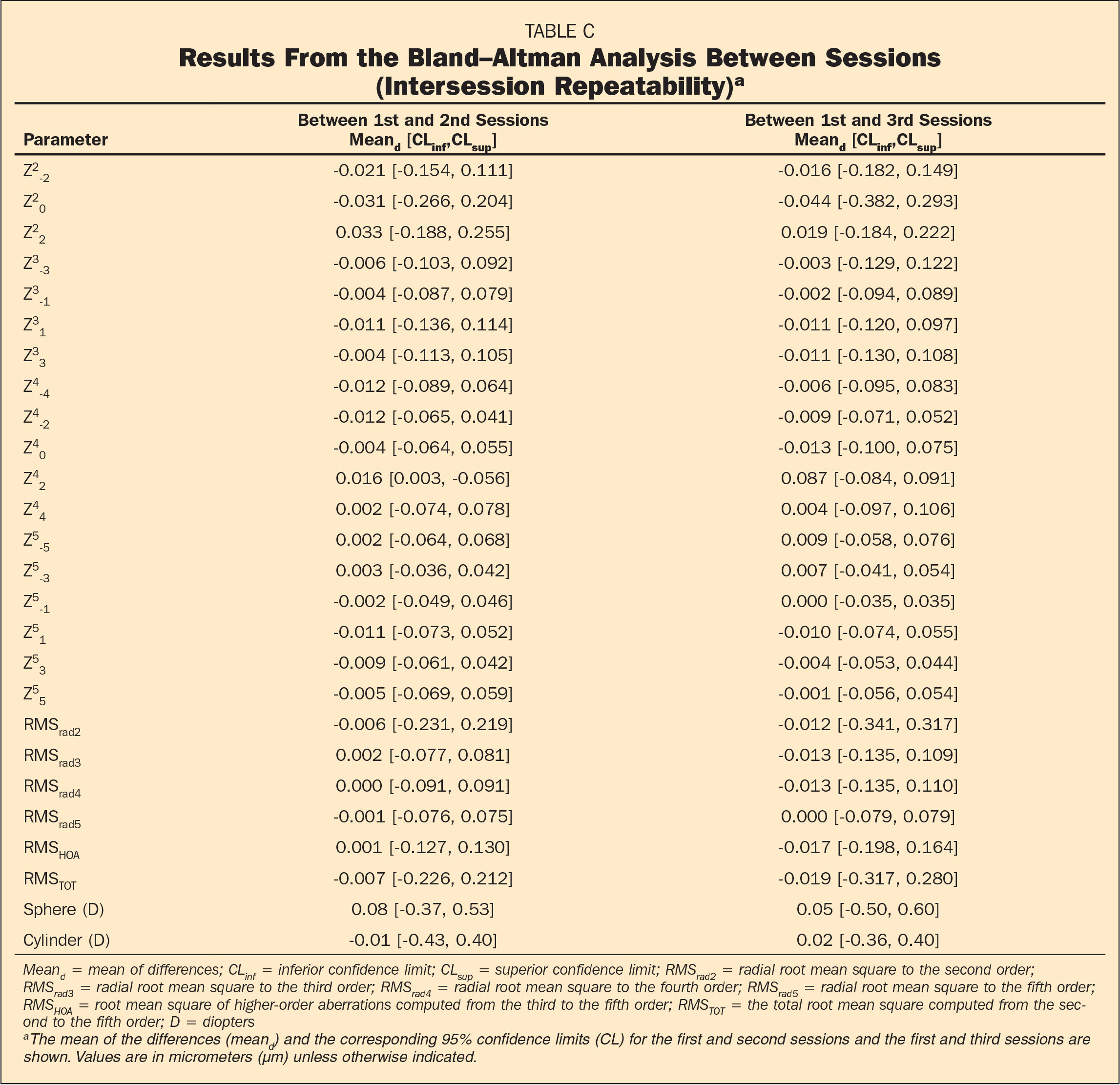Results From the Bland–Altman Analysis Between Sessions (Intersession Repeatability)a