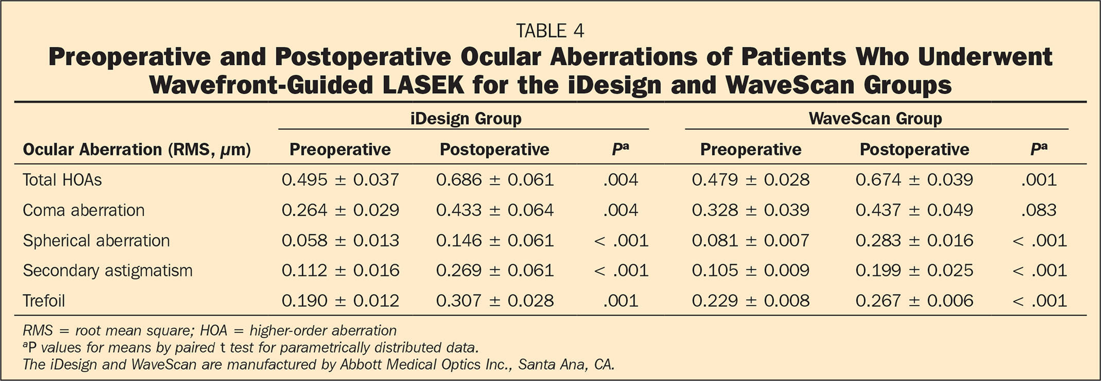 Preoperative and Postoperative Ocular Aberrations of Patients Who Underwent Wavefront-Guided LASEK for the iDesign and WaveScan Groups
