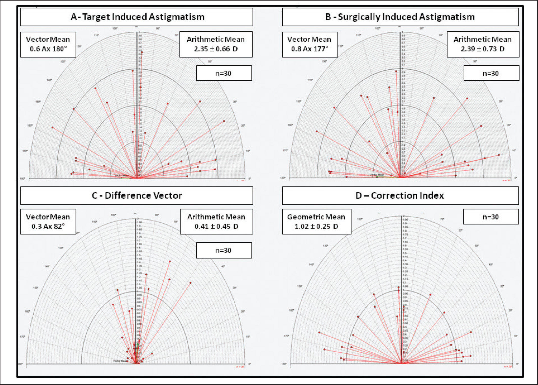 Vector analysis of refractive astigmatism 12 months after toric intraocular lens implantation.