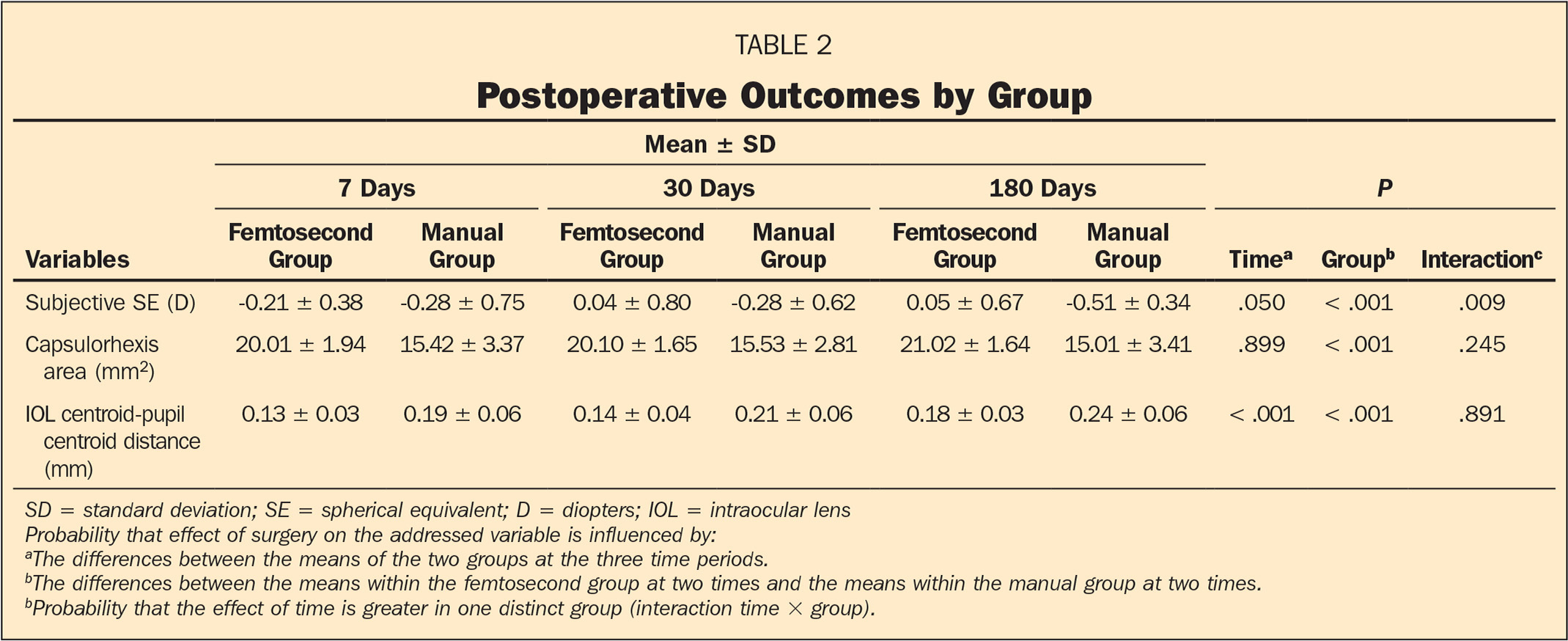 Postoperative Outcomes by Group