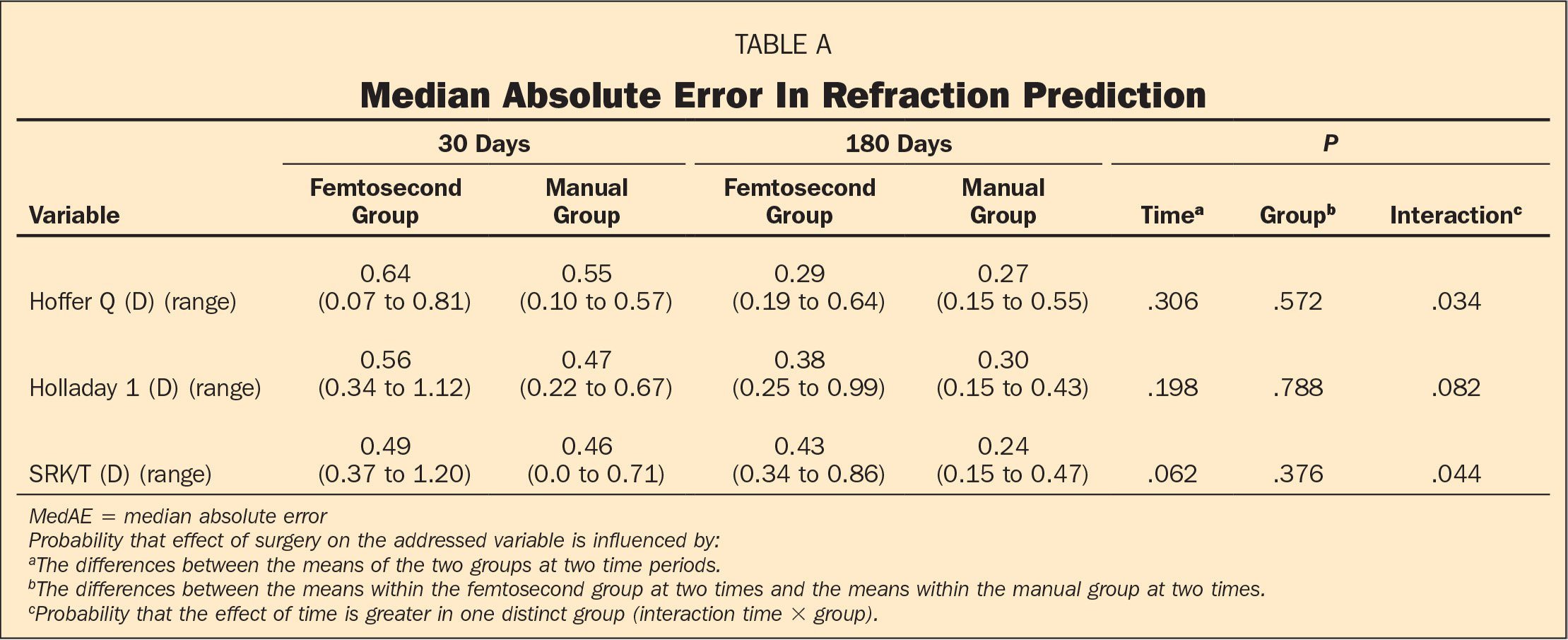 Median Absolute Error In Refraction Prediction