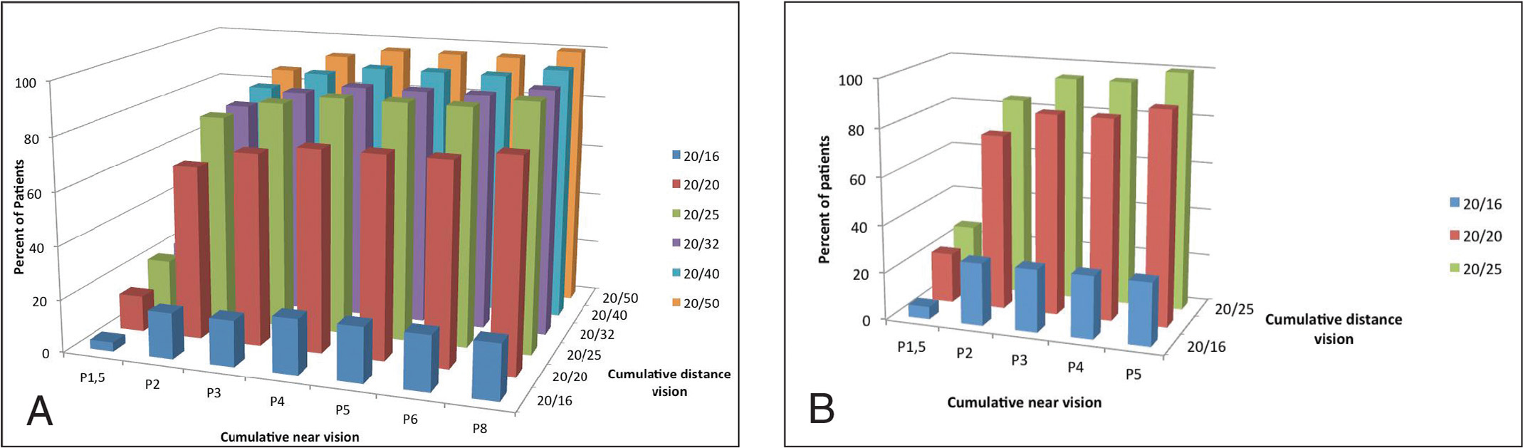 Bar graphs showing cumulative postoperative binocular uncorrected visual acuities (A) 6 months and (B) 1 year after presbyopic corneal treatment using Technolas 217P with the SUPRACOR Regular module (Technolas Perfect Vision, GmbH, Munich, Germany).
