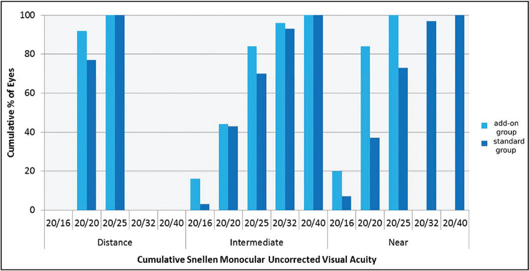Cumulative Snellen monocular uncorrected visual acuity for distance (5 m), intermediate (1 m), and near vision (40 cm) 1 year postoperatively.