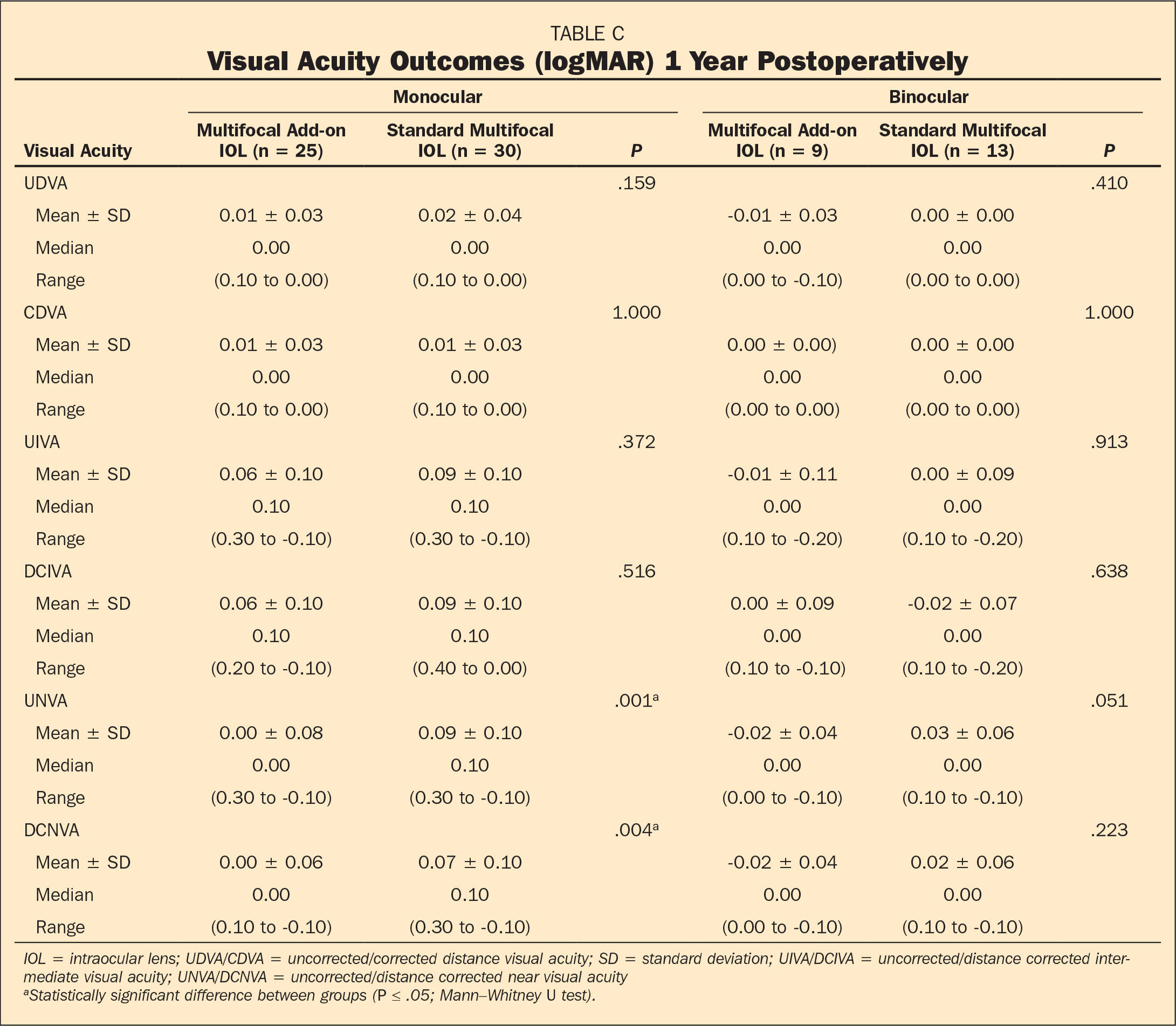 Visual Acuity Outcomes (logMAR) 1 Year Postoperatively