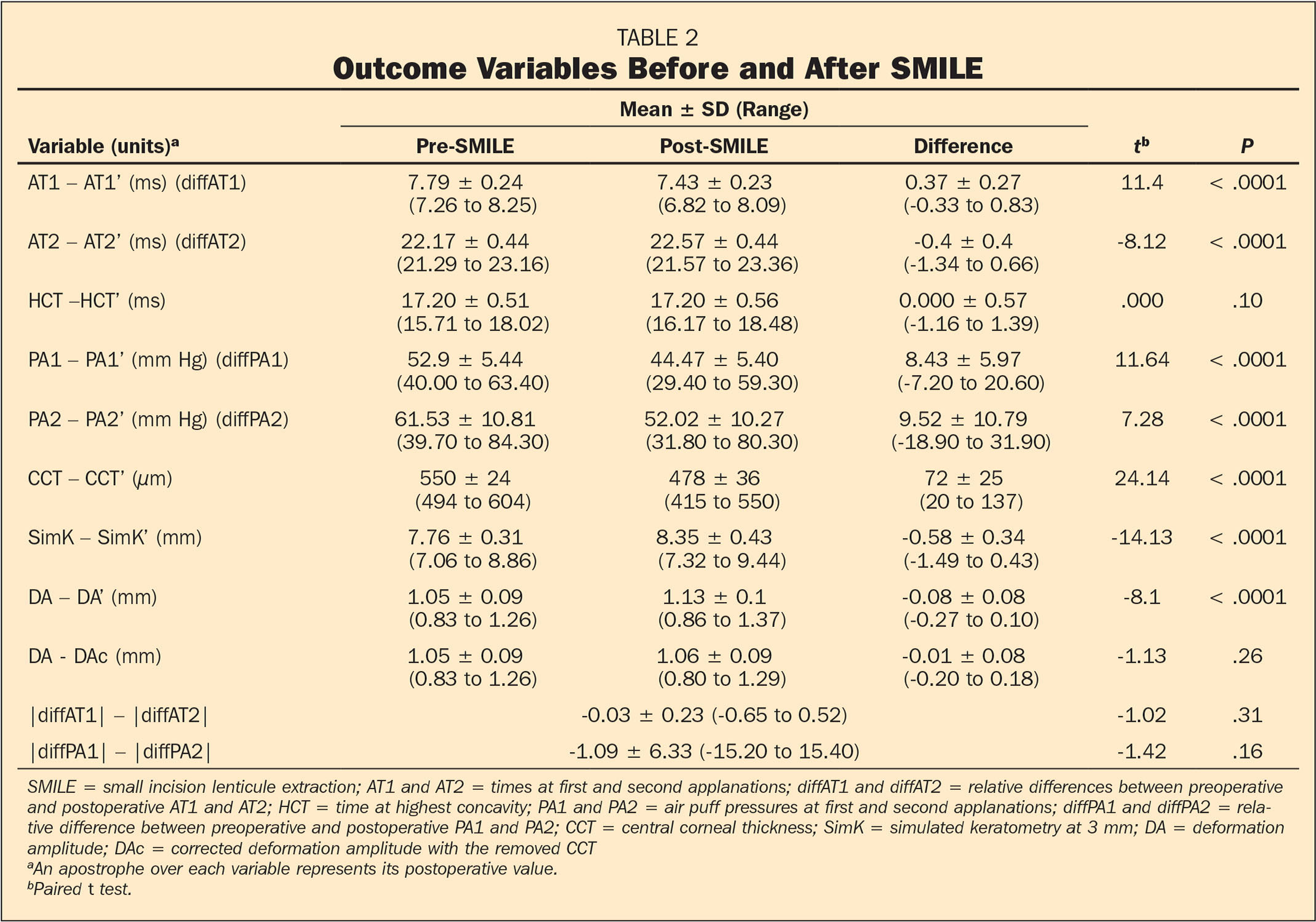 Outcome Variables Before and After SMILE