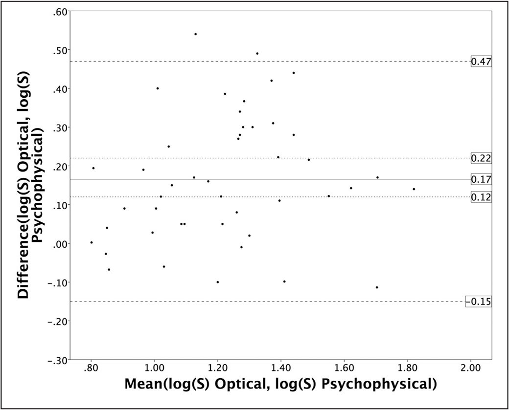 Bland–Altman plot to evaluate the agreement between the optical and psychophysical measurements.
