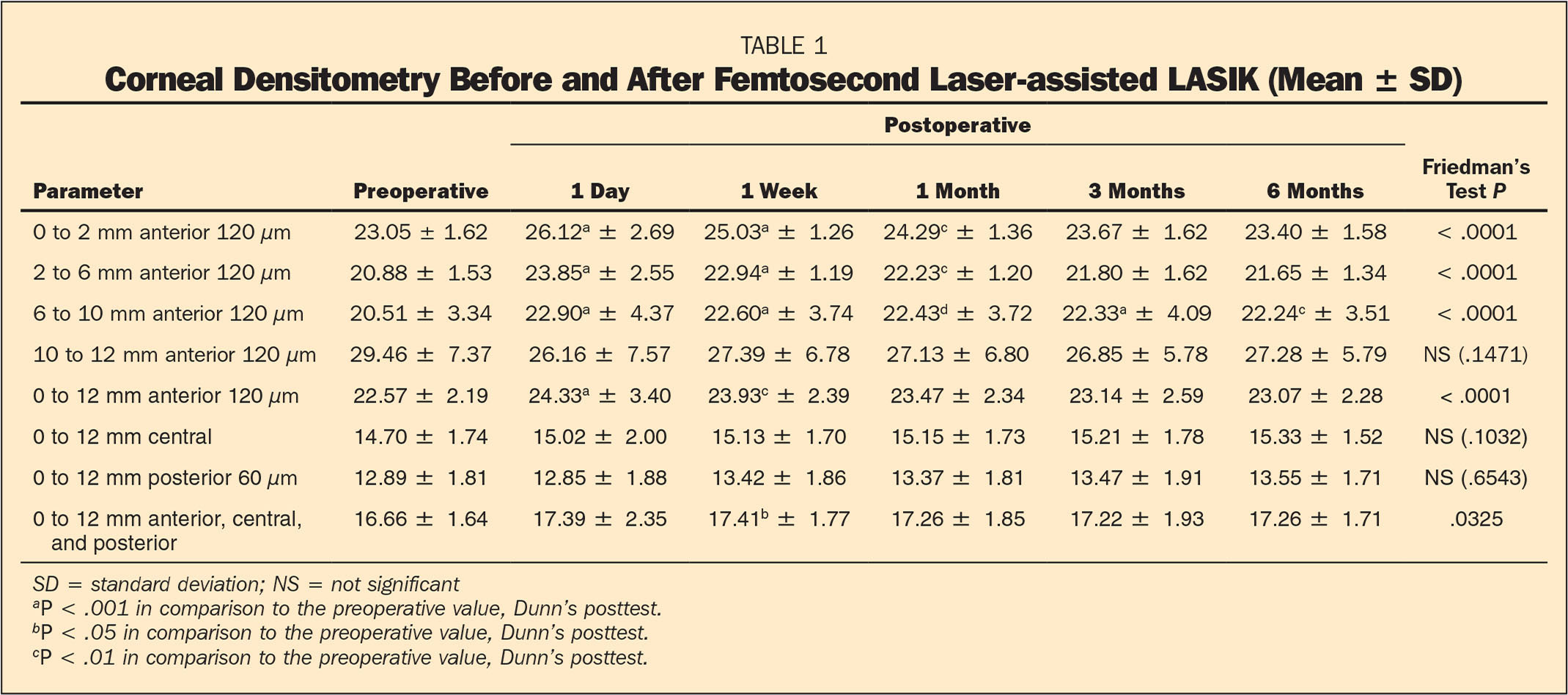 Corneal Densitometry Before and After Femtosecond Laser-assisted LASIK (Mean ± SD)