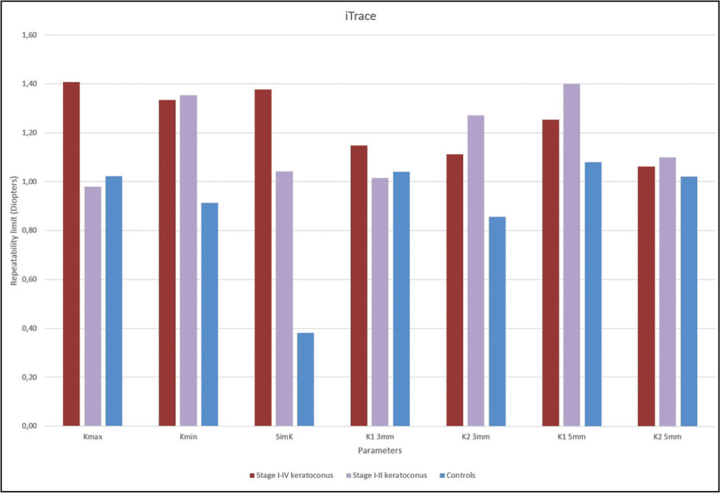 Repeatability limit of measurements obtained with iTrace (Tracey Technologies, Houston, TX) in patients and controls. Kmax = keratometry in the steepest axis; Kmin = keratometry in the flattest axis; SimK = keratometric astigmatism; K13mm = maximum keratometry at 3 mm; K23mm = minimum keratometry at 3 mm; K15mm = maximum keratometry at 5 mm; K25mm = minimum keratometry at 5 mm