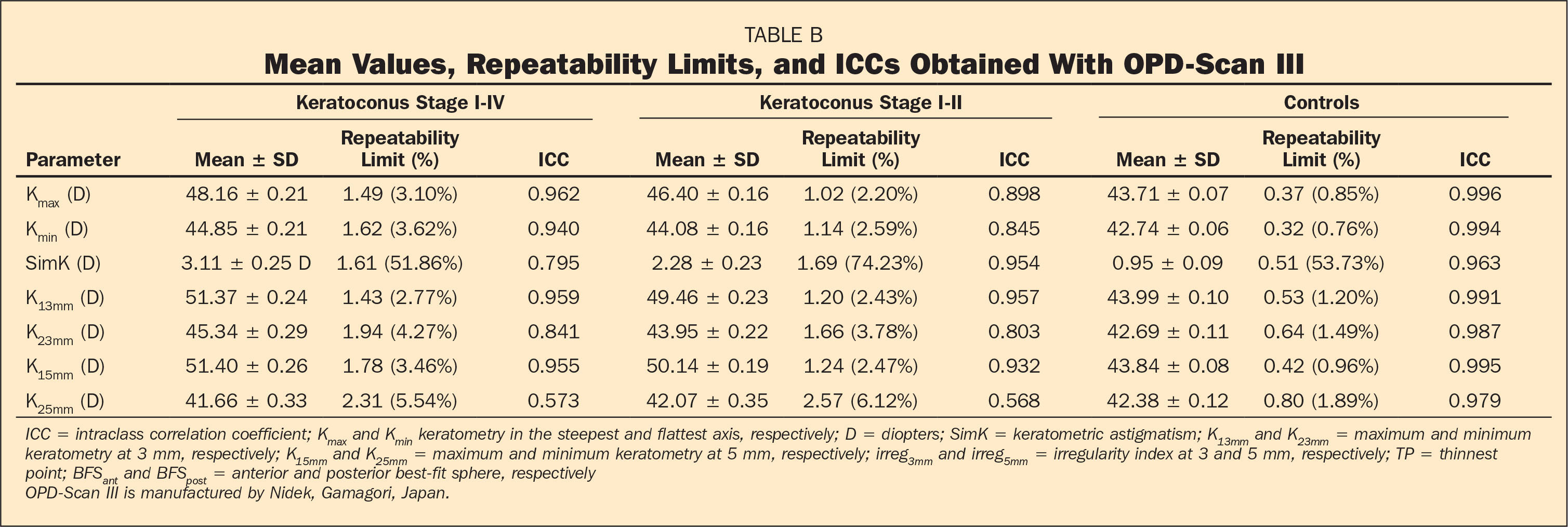 Mean Values, Repeatability Limits, and ICCs Obtained With OPD-Scan III